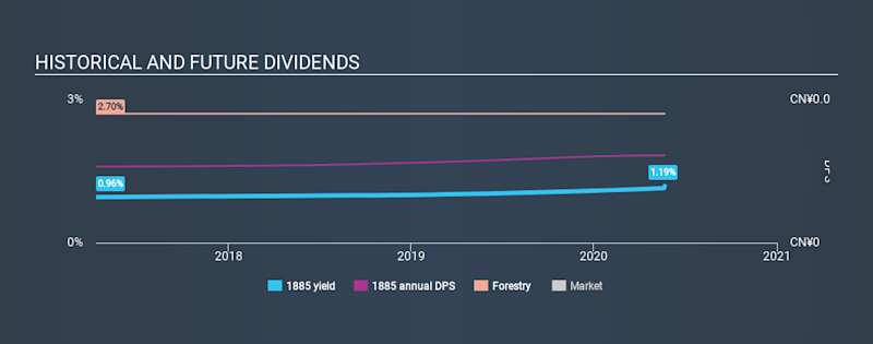 SEHK:1885 Historical Dividend Yield May 21st 2020