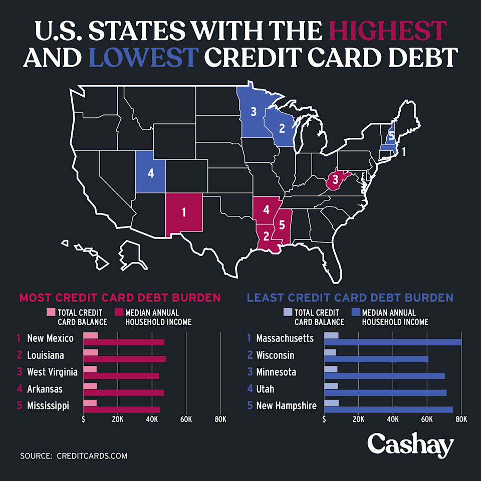 Southern states have more credit card debt. (David Foster/Cashay)