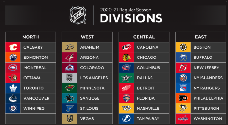 2020-21 NHL divisions NHL officially rolls out plan for 56-game 2020-21 season