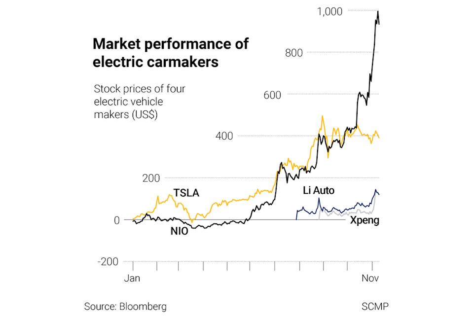 Stock prices for EV makers are soaring