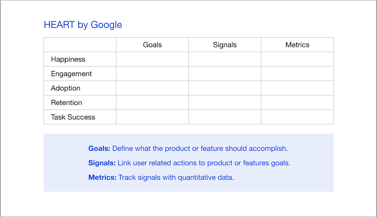 For each category in the HEART framework, there must be clearly defined goals, signals, and metrics.