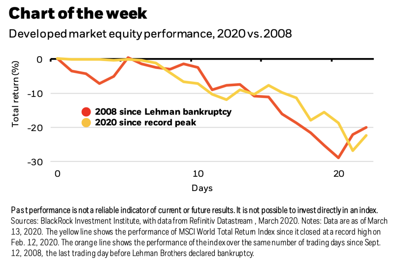Stocks are following a similar trajectory than they did following Lehman's bankruptcy in 2008. (Source: BlackRock)