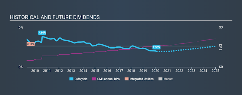 NYSE:CMS Historical Dividend Yield, February 3rd 2020