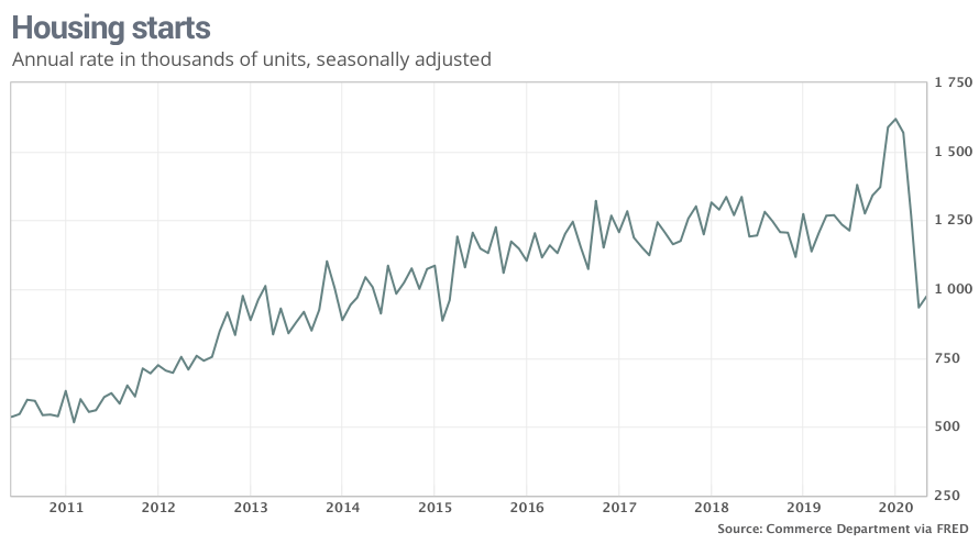 Construction began on 4.3% more homes in May after the dip in April. By the U.S. Commerce Department.