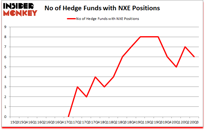 Is NXE A Good Stock To Buy?