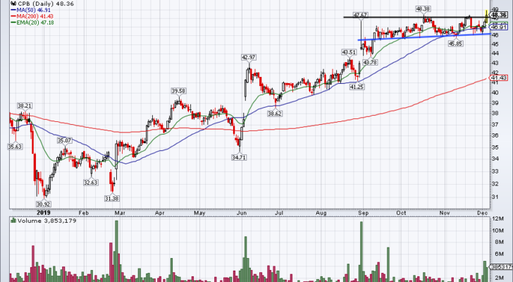 Top Stock Trades for Tomorrow No. 1: Campbell Soup (CPB)