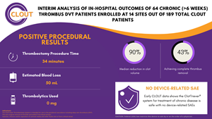 Interim results of the first chronic DVT patients enrolled in the ClotTriever Outcomes Registry
