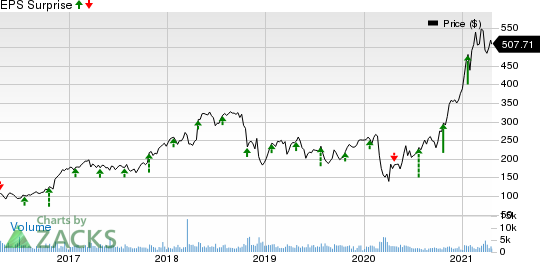 SVB Financial Group Price and EPS Surprise