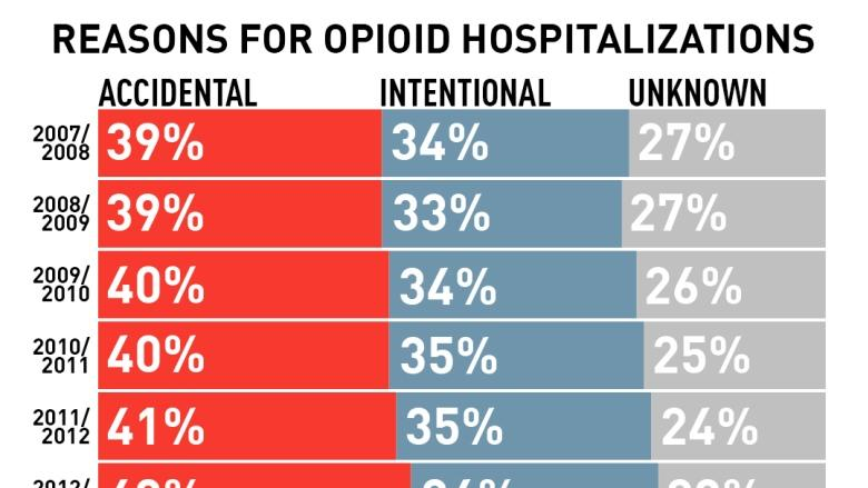 Opioid poisonings land 16 Canadians in hospital each day on average, 53% jump over 10 years