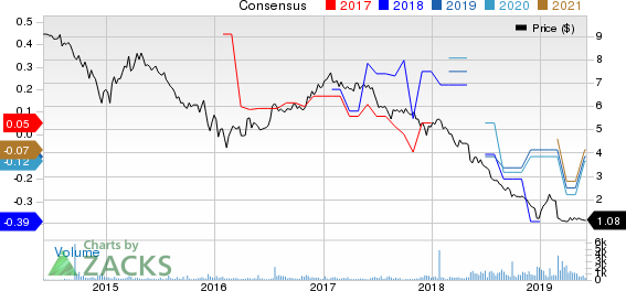Blueknight Energy Partners L.P., L.L.C. Price and Consensus