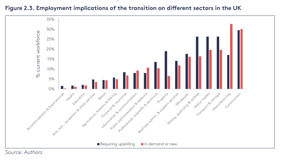 "The impact of the ""green"" transition on various sectors. Photo: Financing climate action with positive social impact"