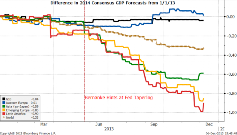 gdp forecast revisions