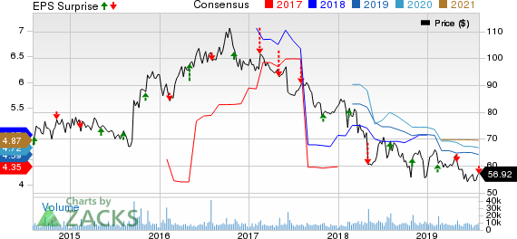 Molson Coors Brewing Company Price, Consensus and EPS Surprise