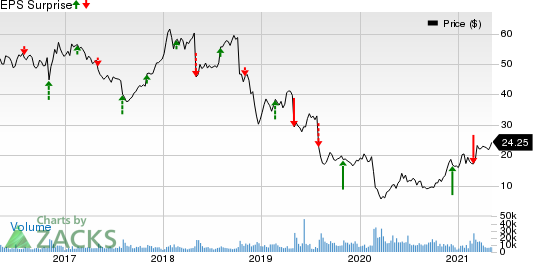 Fluor Corporation Price and EPS Surprise