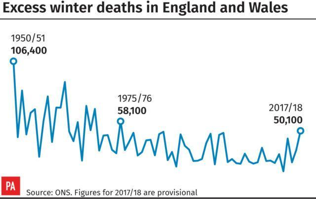 Winter death figures