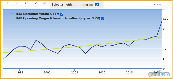 A Trio of Stocks With a Record of Operating Income Margin Growth