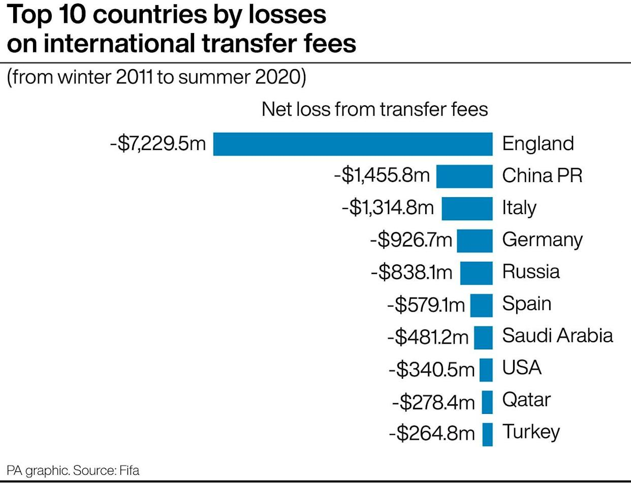 Losses on transfer deals by country, 2011 to 2020