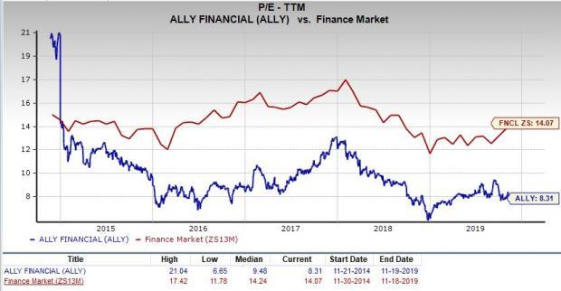 Is Ally Financial Ally A Great Stock For Value Investors