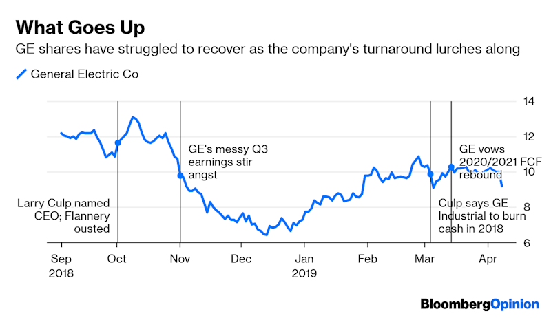 GE Risks Don't Need a Sell Rating to Spot
