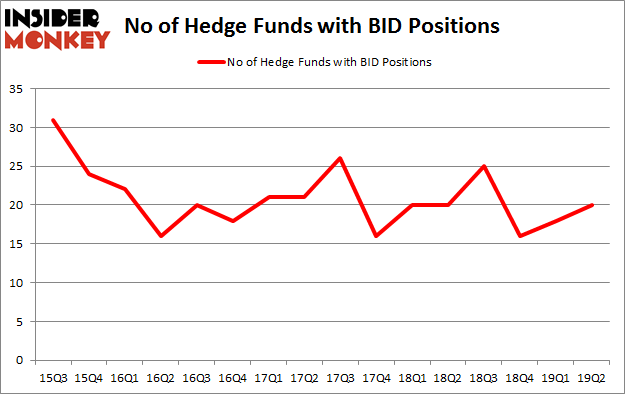 No of Hedge Funds with BID Positions