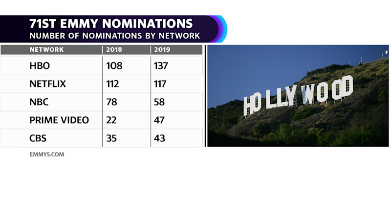 Emmy nominations by network