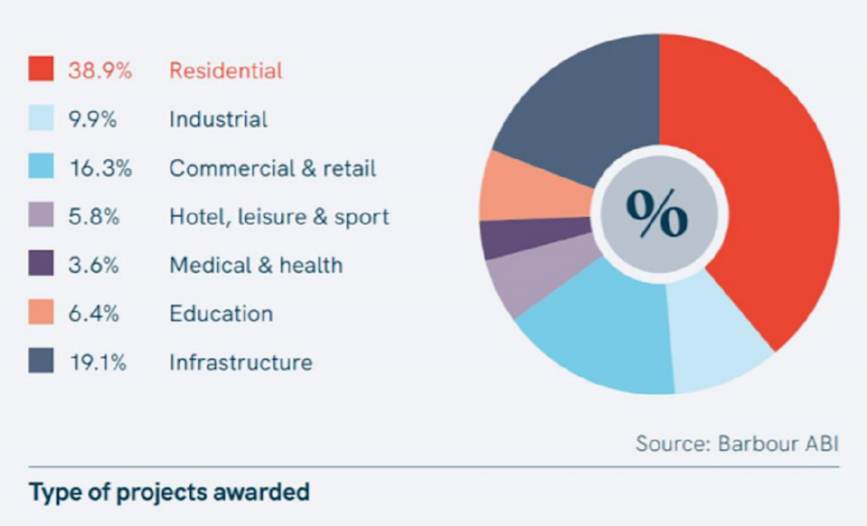 Analysis by sector indicates that residential maintained lead status last month accounting for 38.9% of awards.