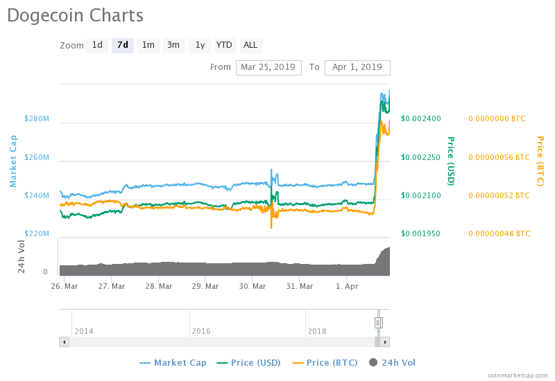 dogecoin price, cryptocurrency