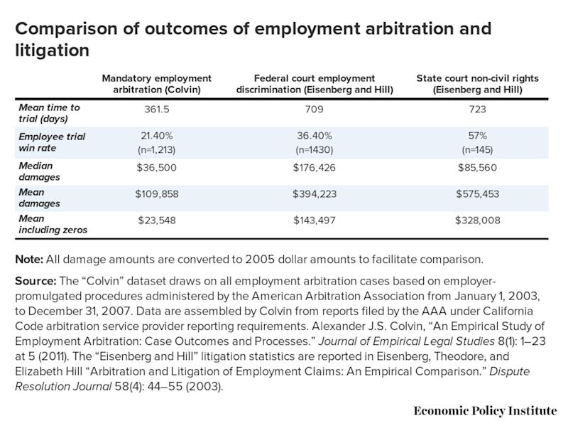 Comparison of the results of the arbitration and the litigation in employment