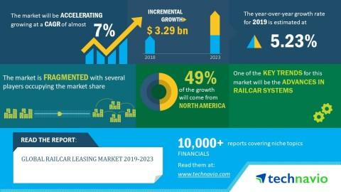Global Railcar Leasing Market 2019-2023 | 7% CAGR Projection over the Next Five Years | Technavio