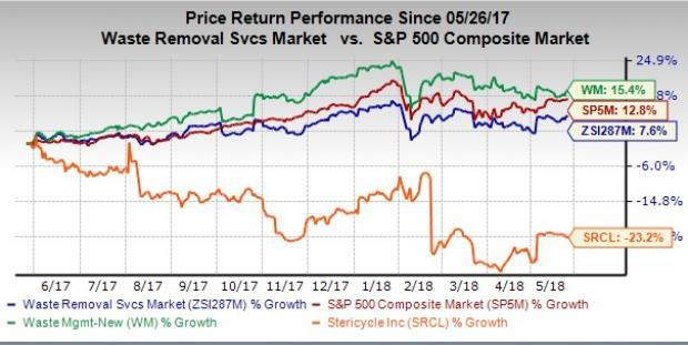 While Waste Management (WM) is performing well on the bourse and has a higher expected earnings growth, Stericycle (SRCL) has an edge in terms of earnings estimate revisions and valuation.