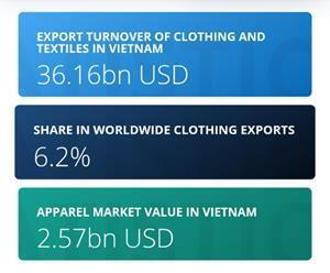 There are about 6000 clothing factories throughout the country and the figure is even expanding. The export value of textile and garments from Vietnam amounted to $36.16 billion U.S. dollars (approx.) in the year 2018. In the same year, the textile exports from Vietnam to the U.S.A were the highest about 47%. The textile industry in Vietnam is an important component of the country's economy.