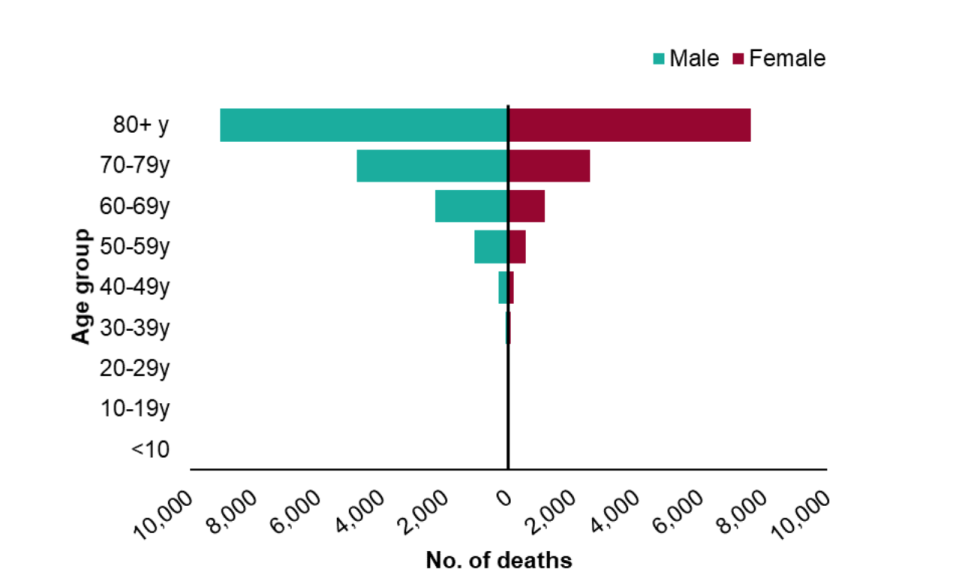 A graph showing the differences in the number of coronavirus deaths by gender. (PHE)