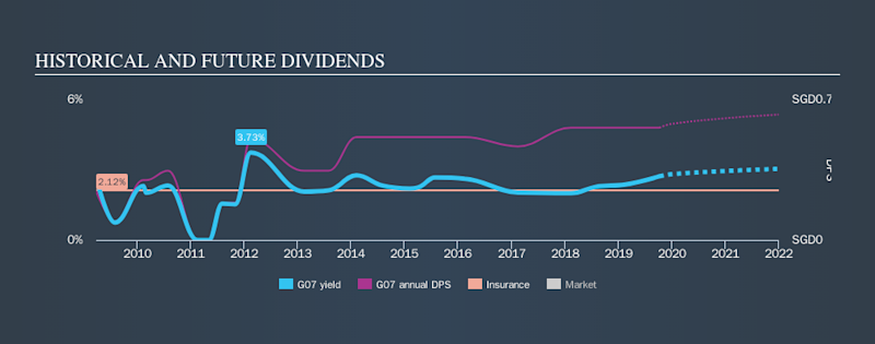 SGX:G07 Historical Dividend Yield, October 8th 2019