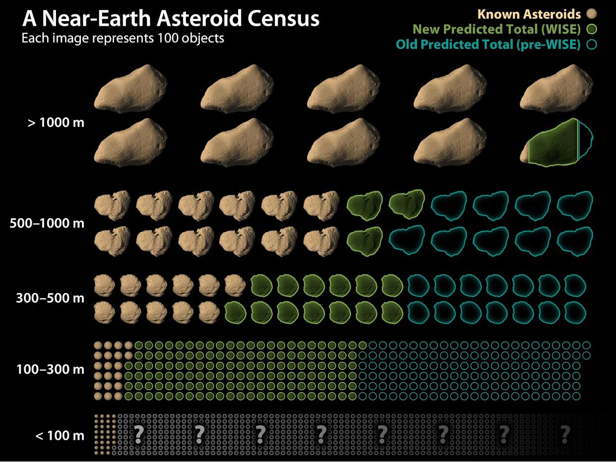near earth asteroid census chart graphic wise nasa jpl