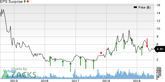 W&T Offshore, Inc. Price and EPS Surprise