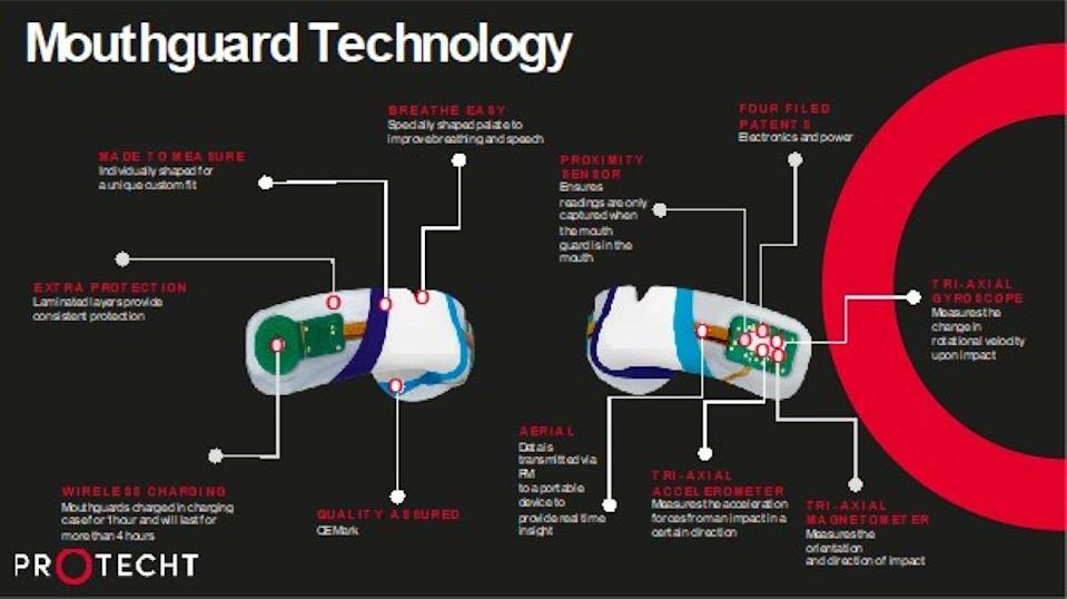 Diagram of PROTECHT mouthpiece used in rugby – the football version will be more like a retainer (Handout graphic from Sports & Wellbeing Analytics/PA)