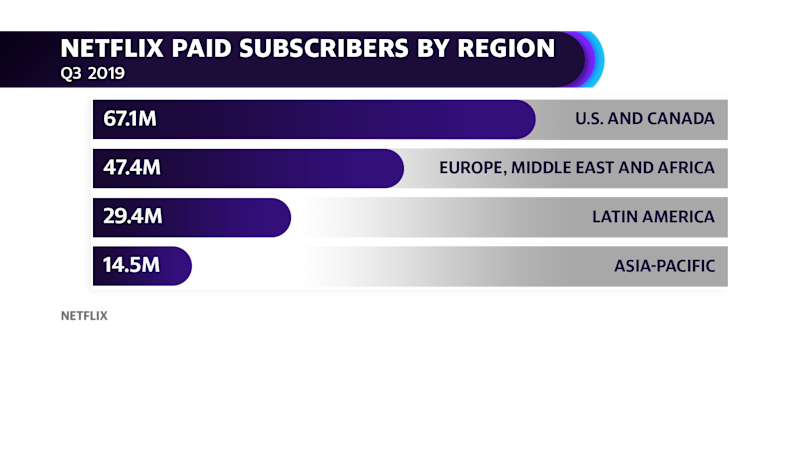 Netflix paid subscribers by region
