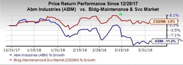 Macroeconomic headwinds related to operations in the United Kingdom and competition weigh on ABM Industries' (ABM) prospects.