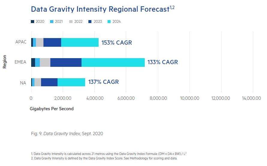 Data Gravity Intensity is accelerating across all regions.