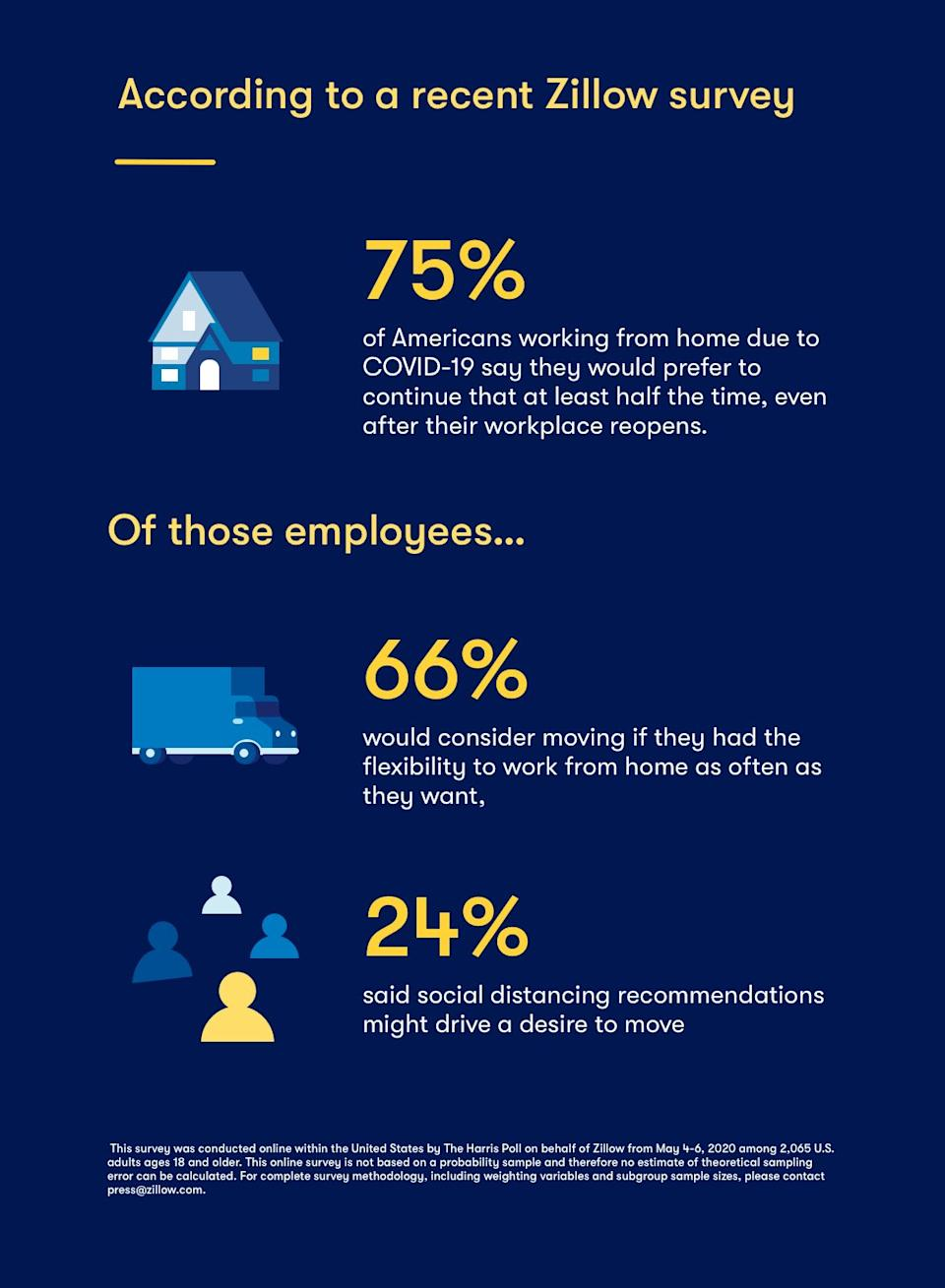 Zillow survey says 75% of people working at home for COVID would like to keep doing so - The Basis Point