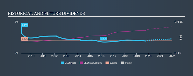 SWX:GEBN Historical Dividend Yield, October 5th 2019