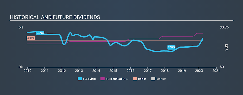 NasdaqGM:FGBI Historical Dividend Yield, March 16th 2020