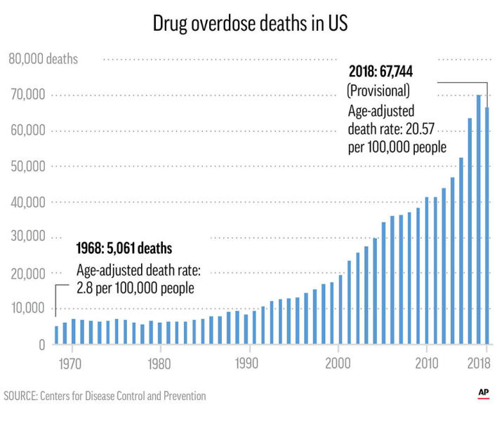 Annual count of drug overdose deaths since 1968;