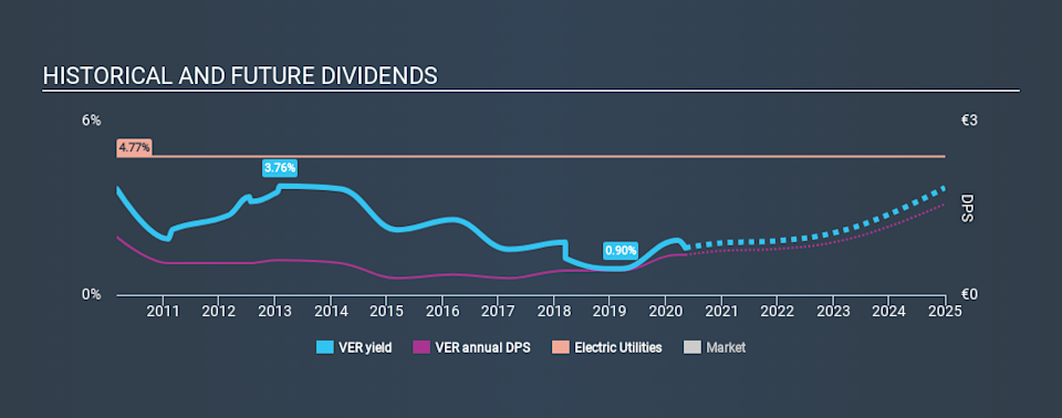 WBAG:VER Historical Dividend Yield May 8th 2020