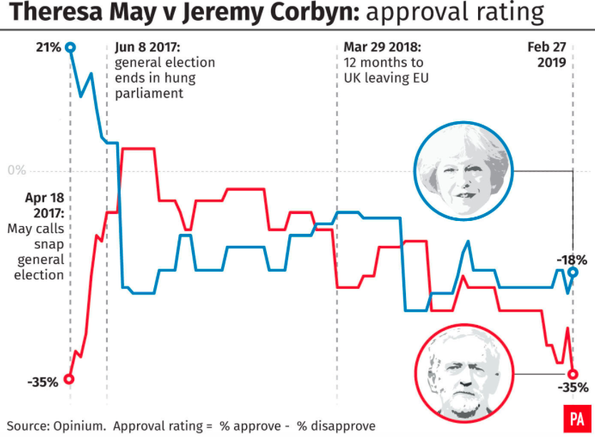 <em>Theresa May has a higher approval rating than Jeremy Corbyn (PA)</em>