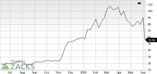 Nektar Therapeutics (NKTR) shares rose nearly 7% in the last trading session, amid huge volumes.