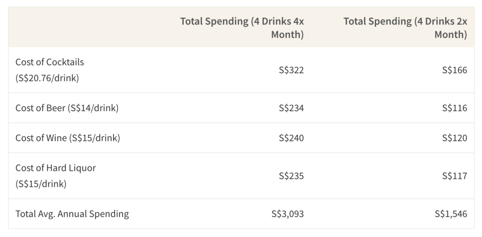 This table shows the annual spending of someone who buys 4 drinks per outing, 4 times a month compared to someone only goes out twice a month.