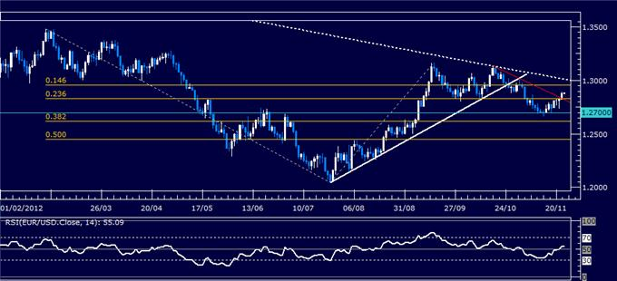 Forex_Analysis_EURUSD_Classic_Technical_Report_11.23.2012_body_Picture_1.png, Forex Analysis: EUR/USD Classic Technical Report 11.23.2012