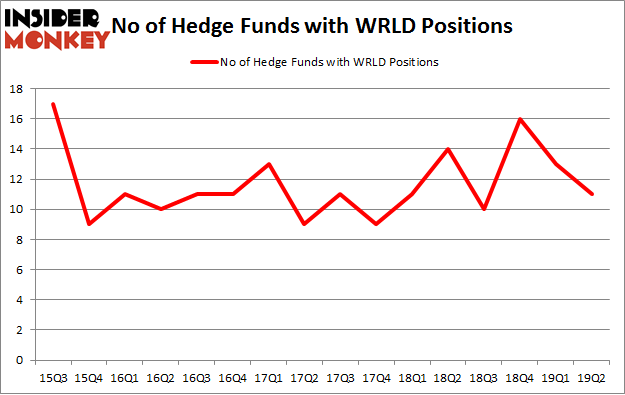 No of Hedge Funds with WRLD Positions