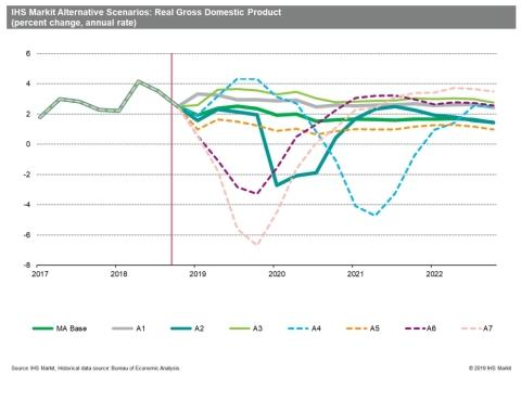 IHS Markit Launches Economic Forecasting Solution to Address Current Expected Credit Loss FASB Standard